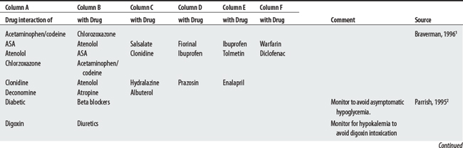 Potential Drug Interactions in Physical Medicine | Musculoskeletal Key