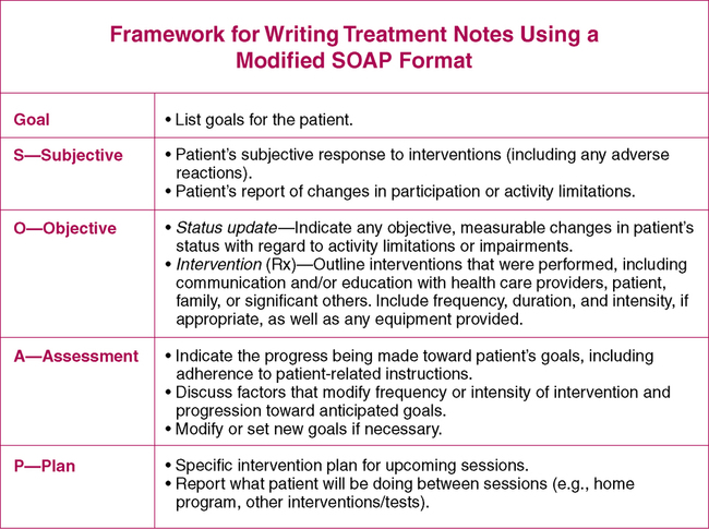 Treatment Notes And Progress Notes Using A Modified Soap Format
