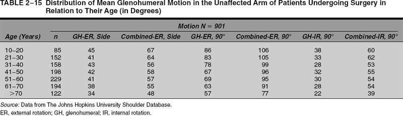 joint range of motion pdf