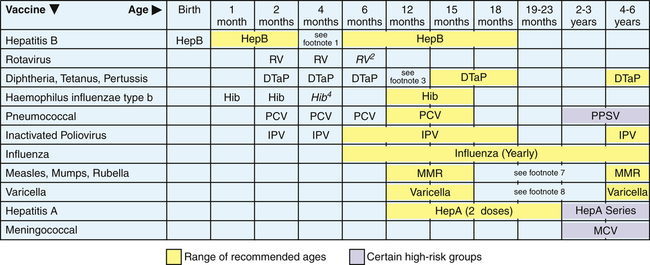 Infectious Diseases | Musculoskeletal Key Hpv Vaccine Schedule Aap