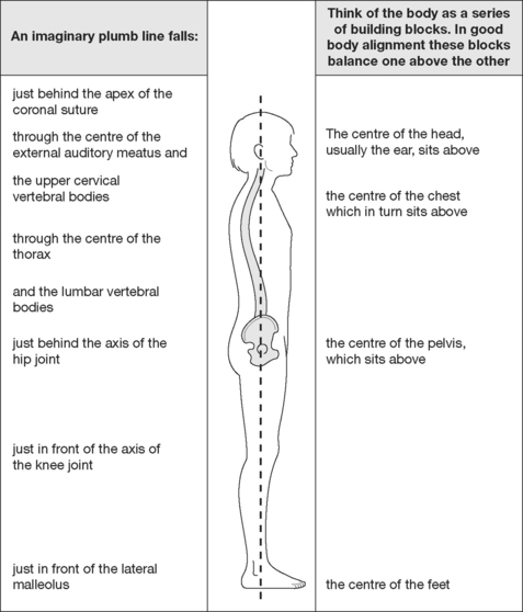 Good Posture And How It Can Be Achieved