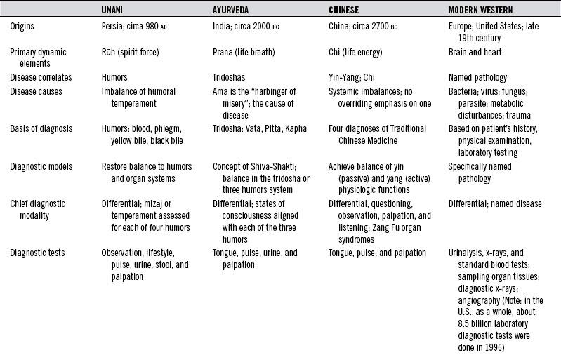 Unani Medicine | Musculoskeletal Key