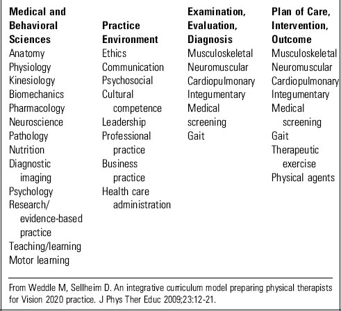 Curriculum Design For Physical Therapy Educational Programs