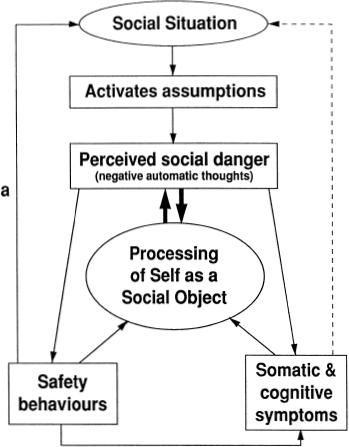 Social Phobia Musculoskeletal Key