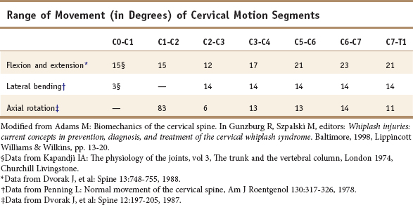 Functional Anatomy of the Cervical Spine | Musculoskeletal Key